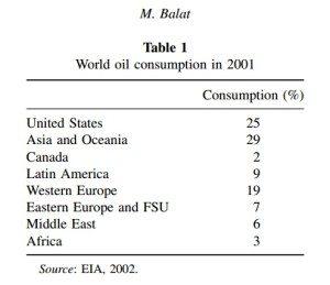 Konsumsi minyak dunia 2001
