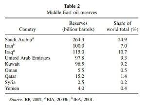 Cadangan minyak di Timur Tengah