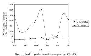 Produksi dan konsumsi minyak di Irak tahun 1980-2000