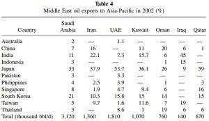 Impor minyak Timur Tengah ke Asia Pasifik