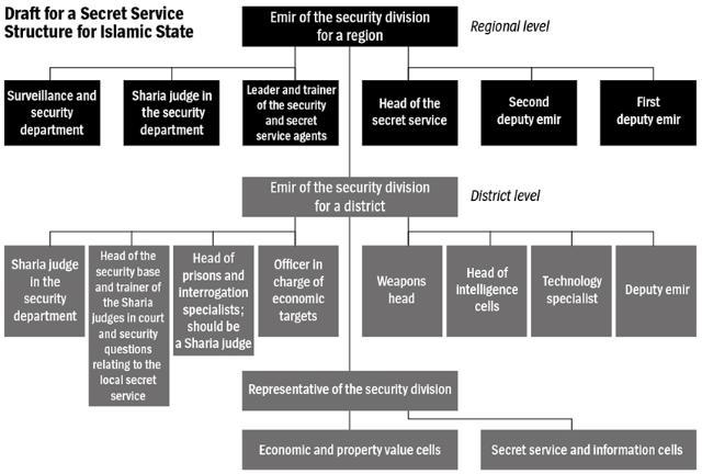 Struktur ISIS - yang sudah dibuat ulang dlm bentuk digital