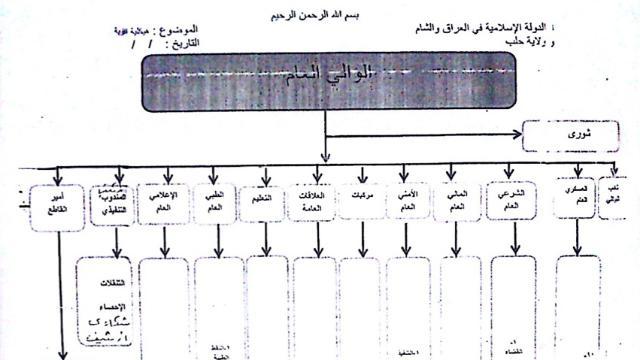 Tulisan tangan Haji Bakr, tentang struktur administrasi Negara Islam.