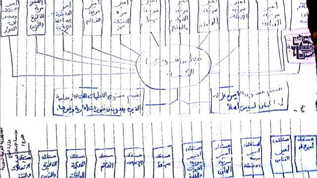 Struktur ISIS, tulisan tangan Haji Bakr [foto:Spiegel]